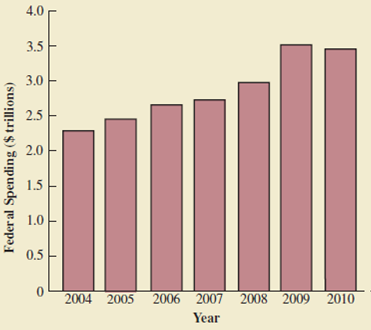 Chapter 1, Problem 13SE, Figure 1.8 provides a bar chart showing the amount of federal spending for the years 2004 to 2010