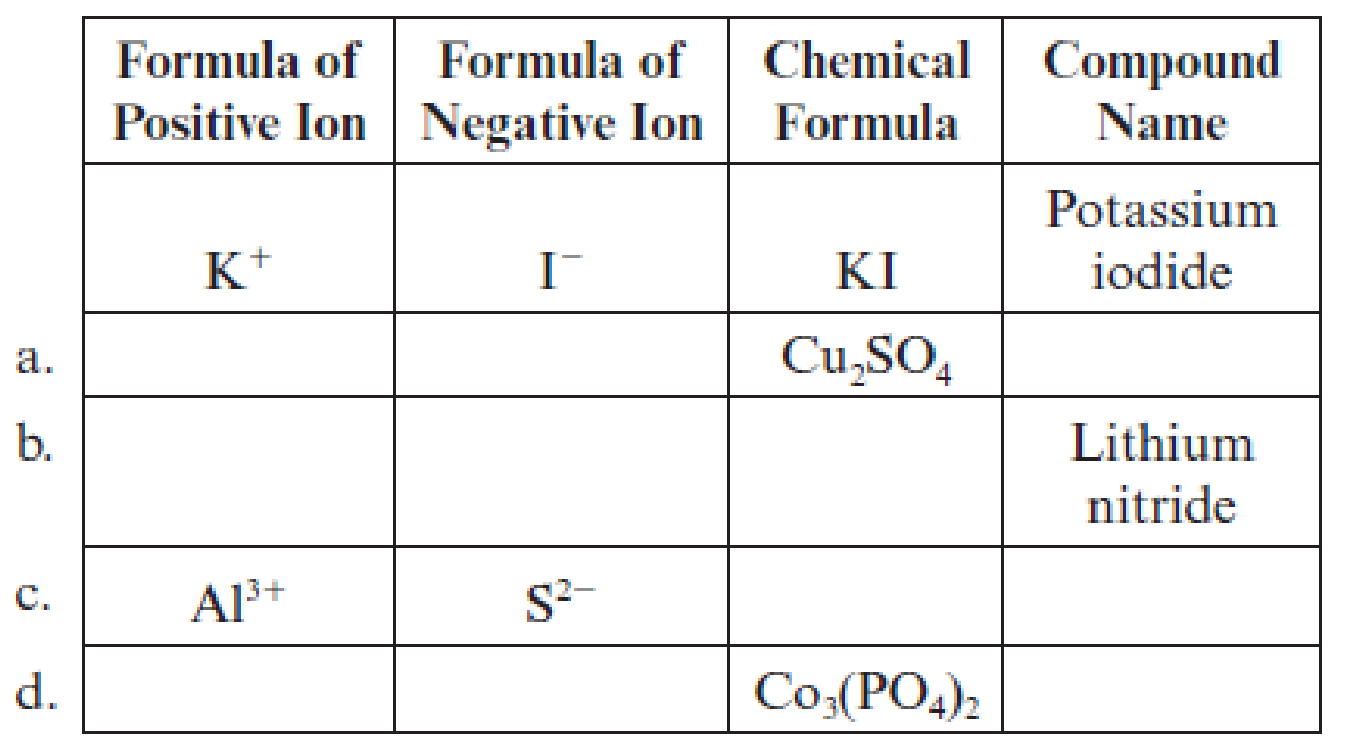 Chapter 4, Problem 4.124EP, Fill in the blanks to complete the following table of information about selected ionic compounds.