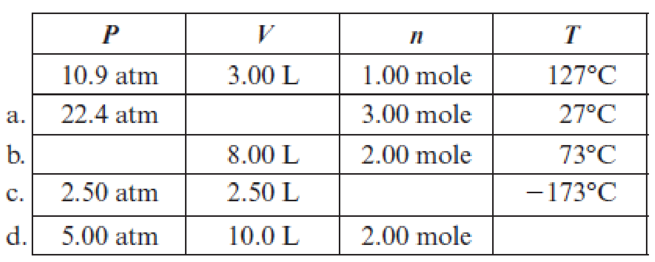 All entries in the following table involve pressure-volume ...