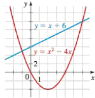 Chapter 1, Problem 133RE, Equations and Inequalities Graphs of the equations y = x2  4x and y = x + 6 are given. Use the