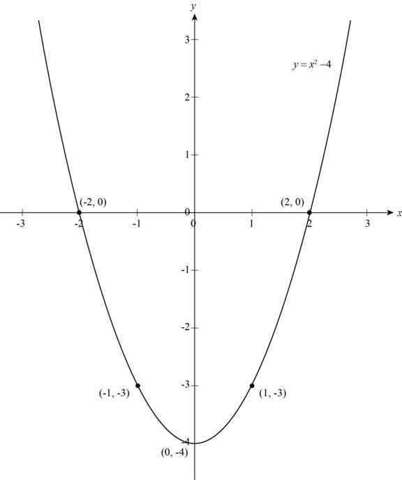 Precalculus: Mathematics for Calculus - 6th Edition, Chapter 1, Problem 16T