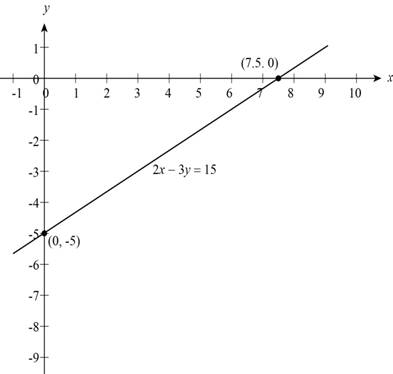 Precalculus: Mathematics for Calculus - 6th Edition, Chapter 1, Problem 19T