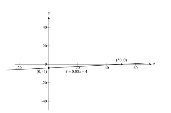 Precalculus: Mathematics for Calculus - 6th Edition, Chapter 1, Problem 21T