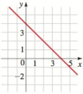 Chapter 1.10, Problem 19E, Equations of Lines Find an equation for the line whose graph is sketched. 19.