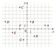 Chapter 1.9, Problem 11E, Find the coordinates of the points shown.