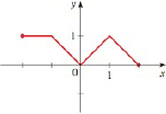 Chapter 1.9, Problem 121E, Making a Graph Symmetric The graph shown in the figure is not symmetric about the x-axis, the