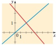 Chapter 10, Problem 91RE, Intersection Points Two equations and their graphs are given. Find the intersection point(s) of the