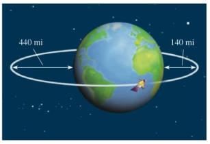 Chapter 11.4, Problem 67E, Orbit of a Satellite A satellite is in an elliptical orbit around the earth with the center of the