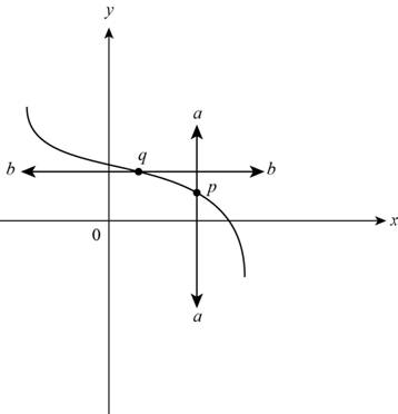 Precalculus: Mathematics for Calculus - 6th Edition, Chapter 2, Problem 1T , additional homework tip  2