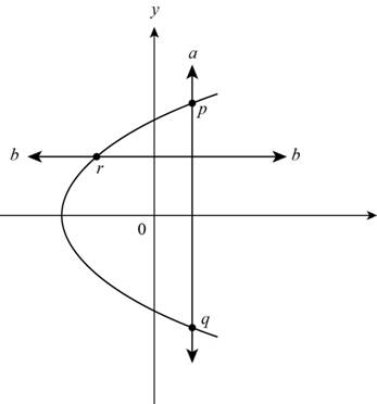 Precalculus: Mathematics for Calculus - 6th Edition, Chapter 2, Problem 1T , additional homework tip  8