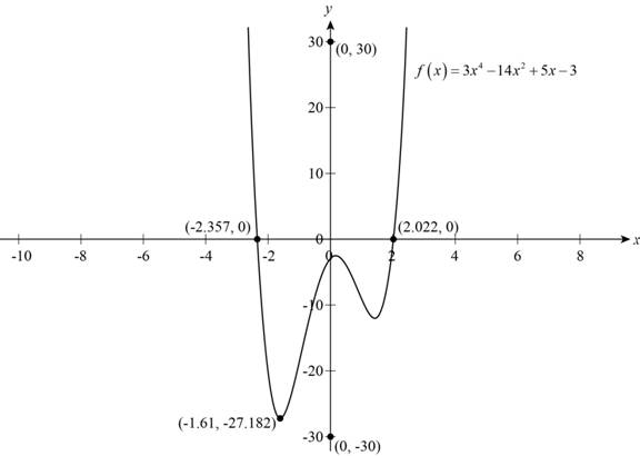 Precalculus: Mathematics for Calculus - 6th Edition, Chapter 2, Problem 12T , additional homework tip  1
