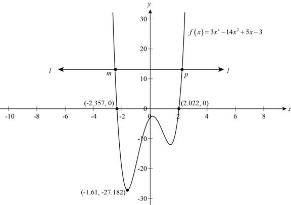 Precalculus: Mathematics for Calculus - 6th Edition, Chapter 2, Problem 12T , additional homework tip  2