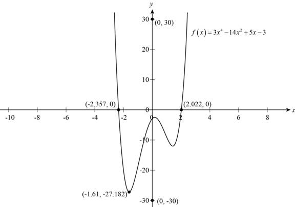 Precalculus: Mathematics for Calculus - 6th Edition, Chapter 2, Problem 12T , additional homework tip  4