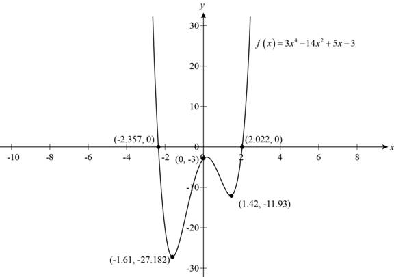 Precalculus: Mathematics for Calculus - 6th Edition, Chapter 2, Problem 12T , additional homework tip  5