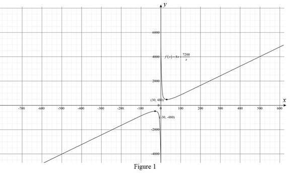 Precalculus: Mathematics for Calculus - 6th Edition, Chapter 2, Problem 23P