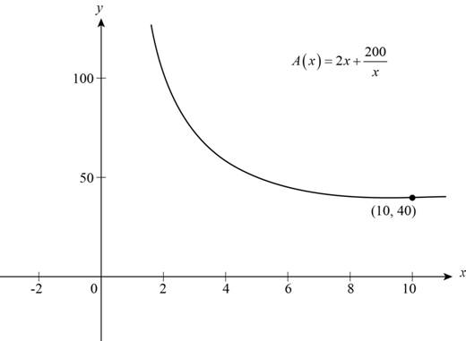Precalculus: Mathematics for Calculus - 6th Edition, Chapter 2, Problem 29P