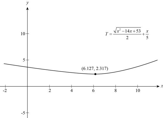 Precalculus: Mathematics for Calculus - 6th Edition, Chapter 2, Problem 30P , additional homework tip  2