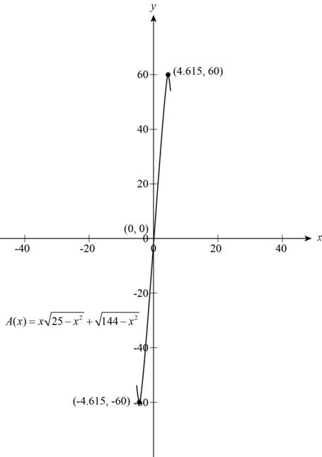 Precalculus: Mathematics for Calculus - 6th Edition, Chapter 2, Problem 32P , additional homework tip  3