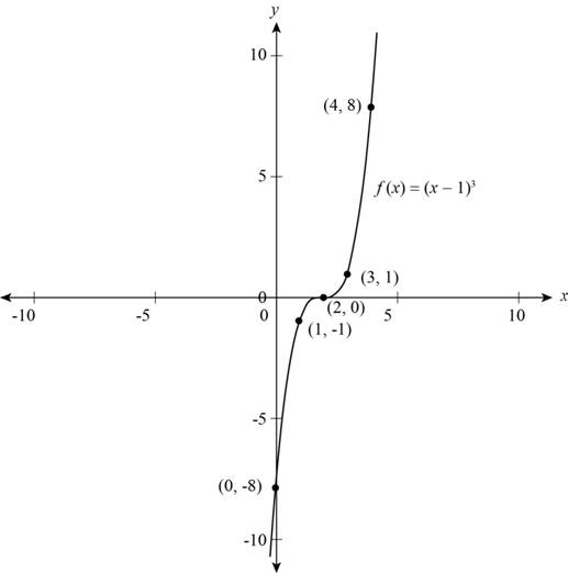 Precalculus: Mathematics for Calculus - 6th Edition, Chapter 2, Problem 3T