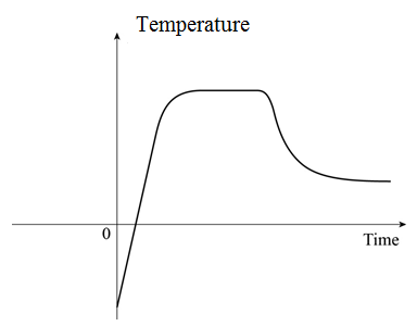 Precalculus: Mathematics for Calculus - 6th Edition, Chapter 2.1, Problem 81E