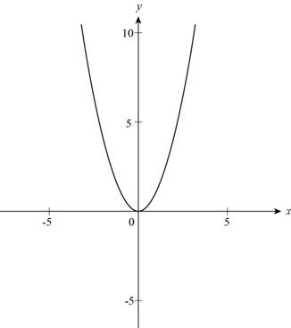 Precalculus: Mathematics for Calculus - 6th Edition, Chapter 2.2, Problem 4E , additional homework tip  1