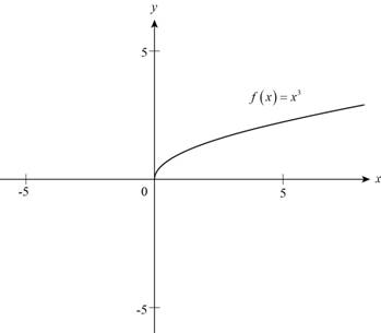 Precalculus: Mathematics for Calculus - 6th Edition, Chapter 2.2, Problem 4E , additional homework tip  3