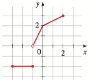 Chapter 2.2, Problem 56E, Vertical Line Test: Domain and Range Use the Vertical Line Test to determine whether the curve is a