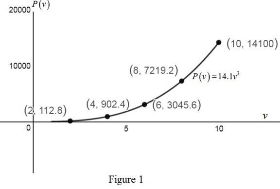 Precalculus: Mathematics for Calculus - 6th Edition, Chapter 2.2, Problem 80E