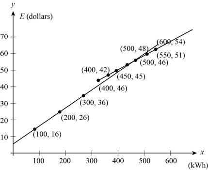 Precalculus: Mathematics for Calculus - 6th Edition, Chapter 2.2, Problem 81E