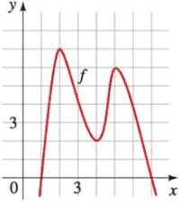 Chapter 2.3, Problem 2E, The function f graphed below is defined by a polynomial expression of degree 4. Use the graph to