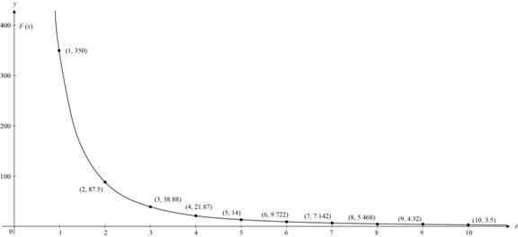 Precalculus: Mathematics for Calculus - 6th Edition, Chapter 2.3, Problem 50E