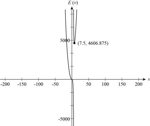 Precalculus: Mathematics for Calculus - 6th Edition, Chapter 2.3, Problem 52E