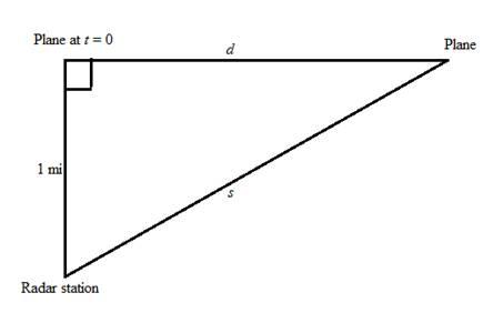 Precalculus: Mathematics for Calculus - 6th Edition, Chapter 2.6, Problem 66E