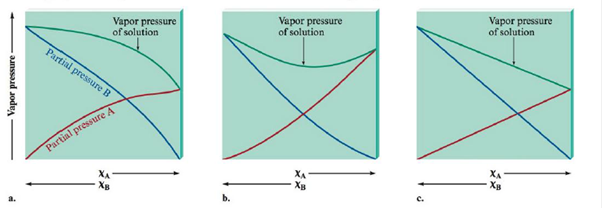 Chapter 10, Problem 63E, Match the vapor pressure diagrams with the solute-solvent combinations and explain your answers. a. , example  1