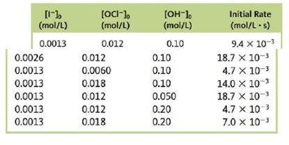 Chapter 11, Problem 103CP, A study was made of the effect of the hydroxide concentration on the rate of the reaction