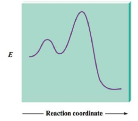 Chapter 11, Problem 106CP, Most reactions occur by a series of steps. The energy profile for a certain reaction that proceeds