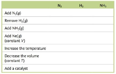 Chapter 12, Problem 97CWP, Consider the following exothermic reaction at equilibrium: N2(g)+2H2(g)2NH3(g) Predict how the