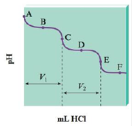 Chapter 14, Problem 115CP, The titration of Na2CO3 with HCl bas the following qualitative profile: a. Identify the major