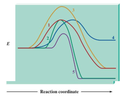 Chapter 16, Problem 16Q, Consider the following potential energy plots: a. Rank the reactions from fastest to slowest and