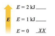 Chapter 16, Problem 29E, Consider the following energy levels, each capable of holding two particles: Draw all the possible