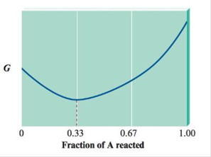 Chapter 16, Problem 94AE, Consider the following diagram of free energy (G) versus fraction of A reacted in terms of moles for