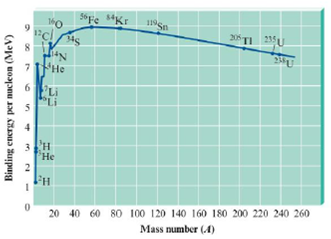 Chapter 18, Problem 4Q, Consider the following graph of binding energy per nucleon as a function of mass number. a. What