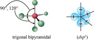 Chemistry: An Atoms First Approach, Chapter 4, Problem 1RQ , additional homework tip  4
