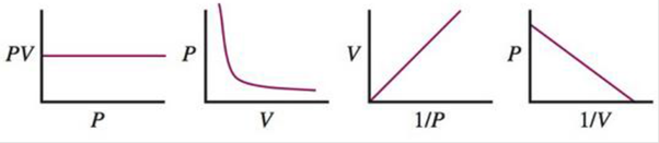 Chapter 8, Problem 23Q, Boyles law can be represented graphically in several ways. Which of the following plots does not