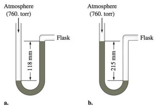 Chapter 8, Problem 41E, A diagram for an open-tube manometer is shown below. If the flask is open to the atmosphere, the , example  2