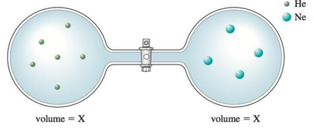Chapter 8, Problem 82E, Consider the flasks in the following diagrams. a. Which is greater, the initial pressure of helium