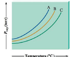 Chapter 9, Problem 111AE, Consider the following vapor pressure versus temperature plot for three different substances: A, B,
