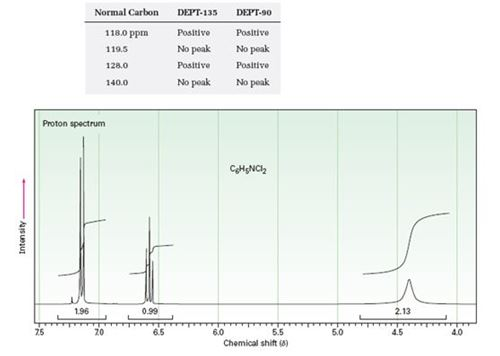 The Proton Nmr Spectrum Of A Compound With Formula C 6 H 5 Nc L2