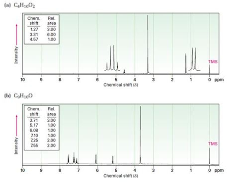 Chapter 18.SE, Problem 67GP, Propose structures for compounds that have the following 1H NMR spectra: