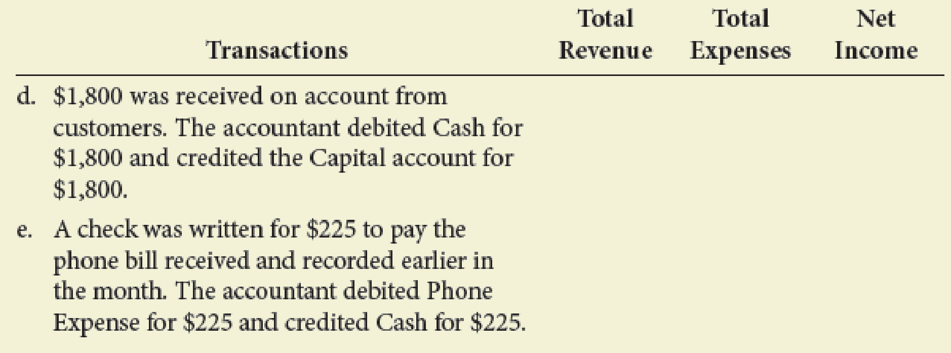 Chapter 3, Problem 7E, Determine the effect of the following errors on a companys total revenue, total expenses, and net , example  2